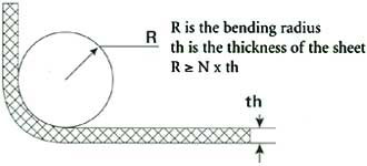 Bending Properties of Aluminium Alloy 5083